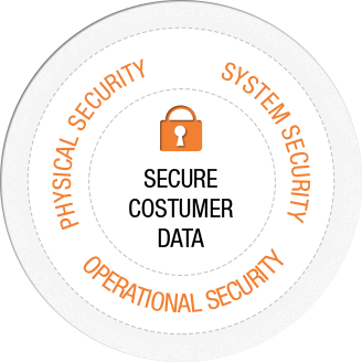 Secure Customer Data / Physical Security / System Security